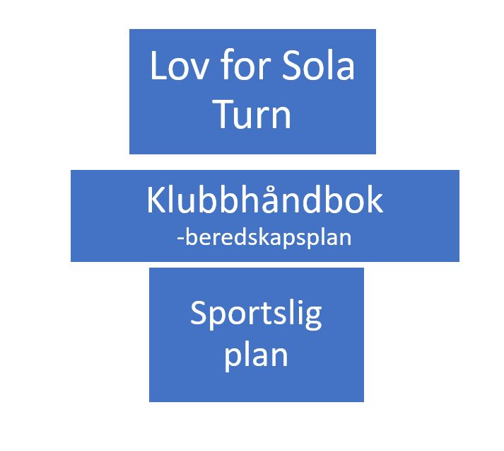 Styringsdokumenter i Sola Turn